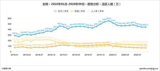 主要二手车电商月活跃用户数来源 / 易观