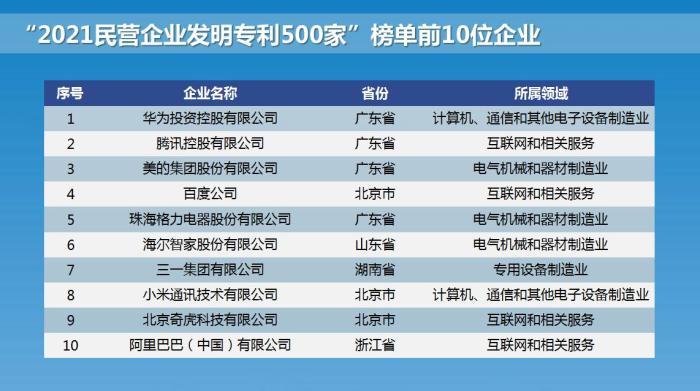 """""""2021民营企业发明<a href=name-80.html>专利</a>500家""""榜单前10位企业。全国工商联供图 全国工商联供图"""