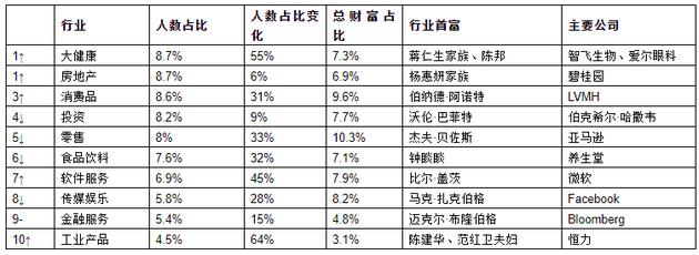 来源:《2021世茂港珠澳口岸城?胡润全球富豪榜》↑对比去年排名上升 ↓对比去年排名下降 –对比去年排名不变
