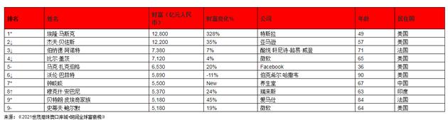 来源:《2021世茂港珠澳口岸城?胡润全球富豪榜》 ↑对比去年排名上升 ↓对比去年排名下降 –对比去年排名不变 *对比去年新进前十