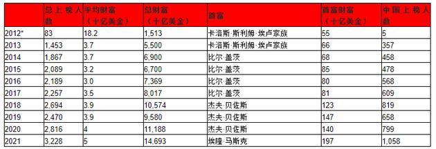 来源:胡润研究院,*2012年胡润全球富豪榜只对那些拥有100亿美金财富的企业家进行了排名