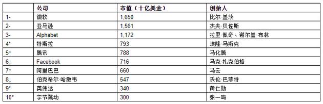 来源:《2021世茂港珠澳口岸城?胡润全球富豪榜》↑对比去年排名上升 ↓对比去年排名下降 –对比去年排名不变 *对比去年新进前十