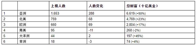 来源:《2021世茂港珠澳口岸城?胡润全球富豪榜》