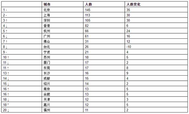 来源:《2021世茂港珠澳口岸城?胡润全球富豪榜》 ↑对比去年排名上升 ↓对比去年排名下降 –对比去年排名不变 *对比去年新进前20名
